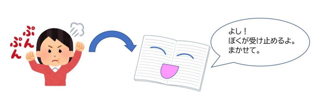 嫌なことをノートにかきうつすイラスト